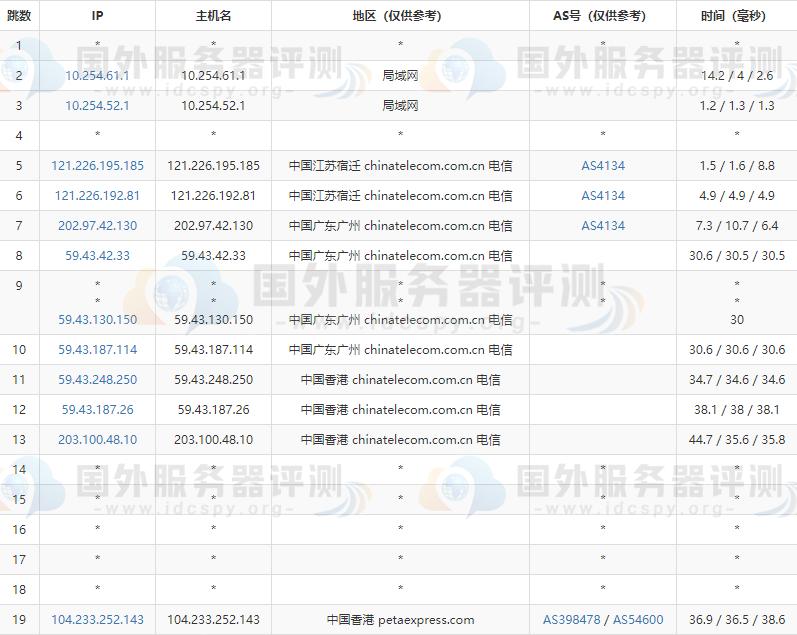 香港VPS哪家好 RAKsmart香港VPS主机租用推荐 (https://www.idcspy.org/) 香港CN2 VPS 第4张