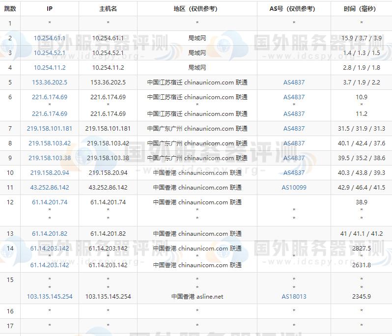 香港VPS哪家好 RAKsmart香港VPS主机租用推荐 (https://www.idcspy.org/) 香港CN2 VPS 第6张