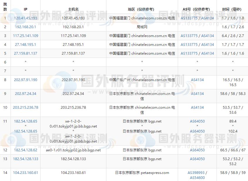 RAKsmart日本服务器大陆优化与精品网线路速度对比评测 (https://www.idcspy.org/) 日本CN2服务器 第2张