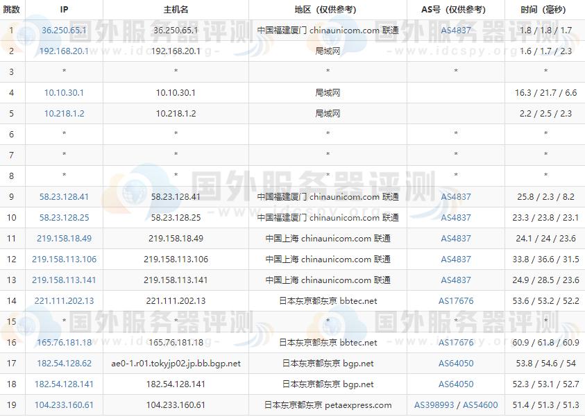 RAKsmart日本服务器大陆优化与精品网线路速度对比评测 (https://www.idcspy.org/) 日本CN2服务器 第4张