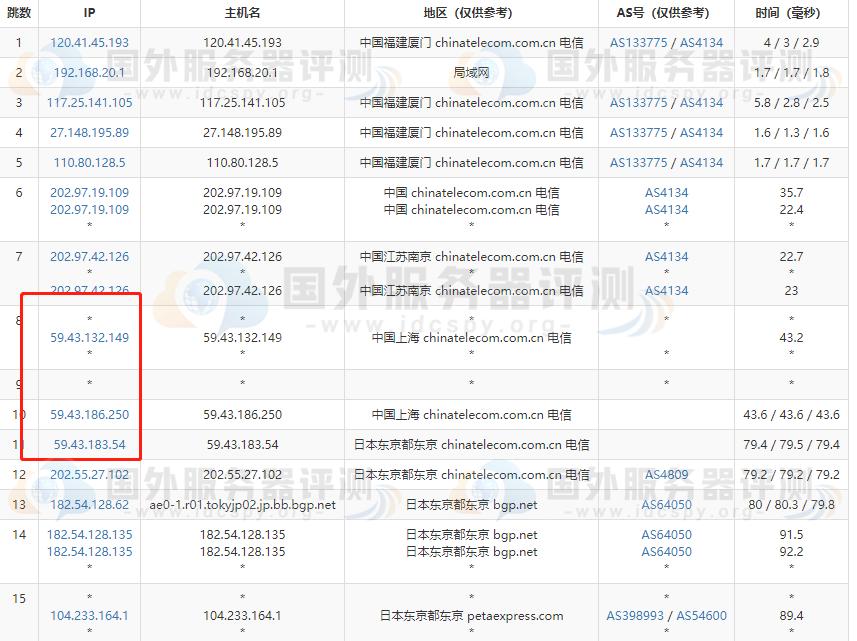 RAKsmart日本服务器大陆优化与精品网线路速度对比评测 (https://www.idcspy.org/) 日本CN2服务器 第6张