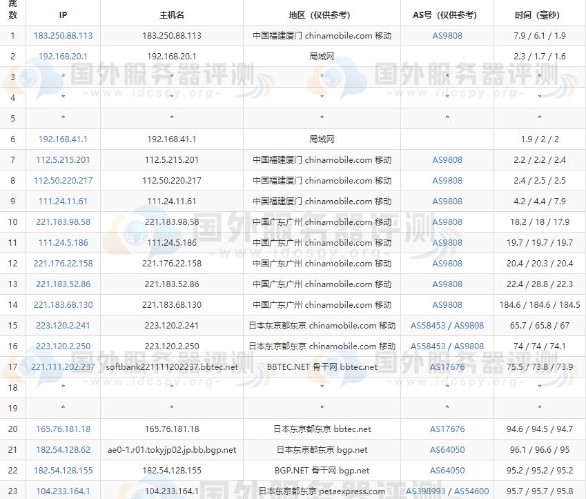 RAKsmart日本服务器大陆优化与精品网线路速度对比评测 (https://www.idcspy.org/) 日本CN2服务器 第7张