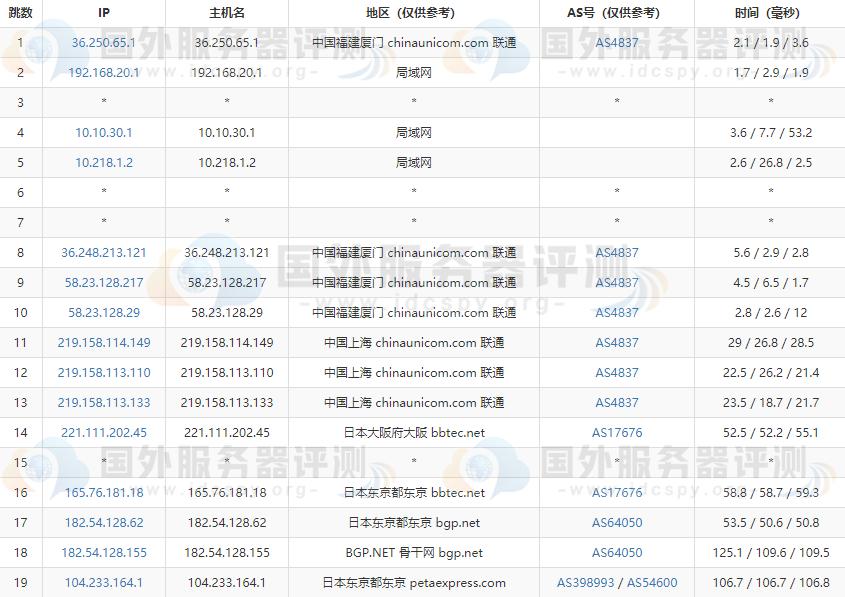 RAKsmart日本服务器大陆优化与精品网线路速度对比评测 (https://www.idcspy.org/) 日本CN2服务器 第8张