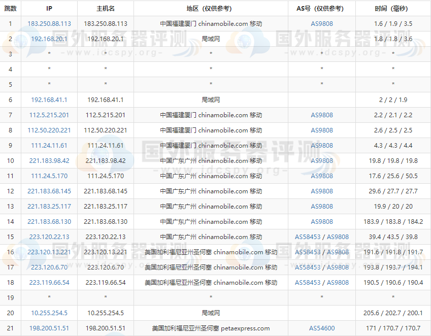 RAKsmart美国大带宽G口服务器E5-2620系列速度评测 (https://www.idcspy.org/) 美国大带宽G口服务器 第6张