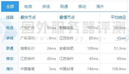 Megalayer香港显卡服务器2*E5-2660方案速度综合评测 (https://www.idcspy.org/) 评测 第5张