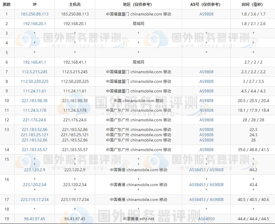 RAKsmart香港大带宽服务器速度等综合评测 (https://www.idcspy.org/) 评测 第3张