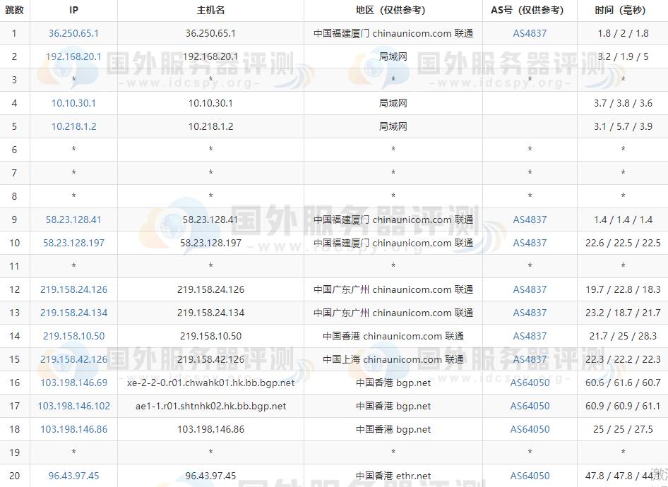 RAKsmart香港大带宽服务器速度等综合评测 (https://www.idcspy.org/) 评测 第4张