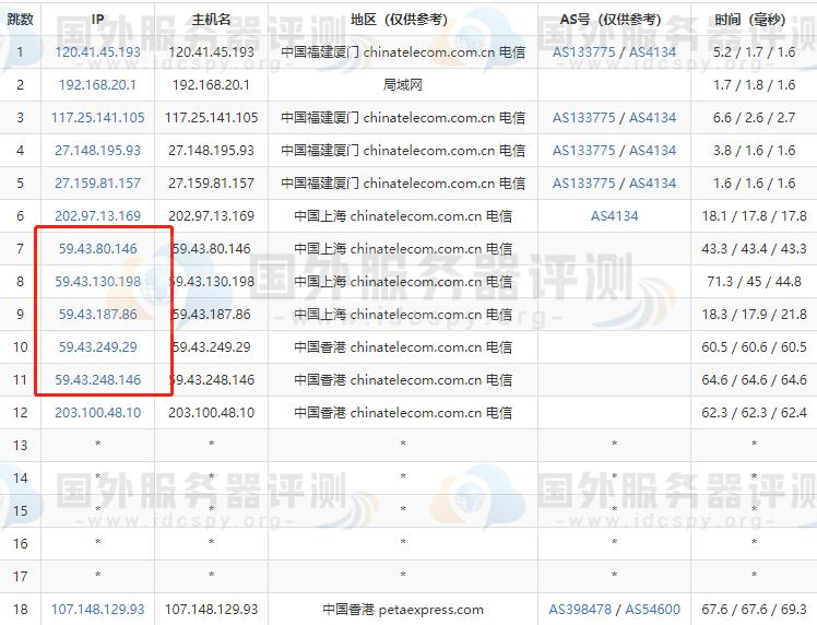 RAKsmart香港CN2服务器租用方案与速度评测 (https://www.idcspy.org/) 评测 第3张
