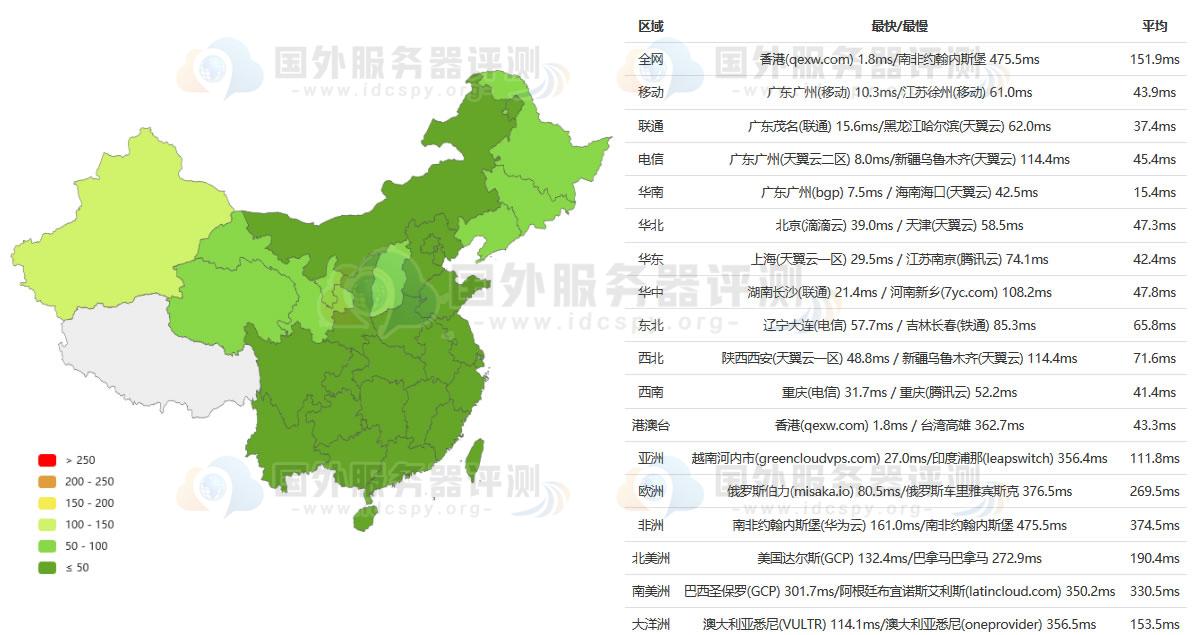 香港服务器和国内服务器哪个好? (https://www.idcspy.org/) 香港服务器 第2张