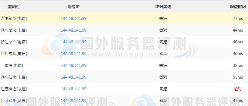 SugarHosts香港VPS主机性能速度综合评测 (https://www.idcspy.org/) 评测 第3张