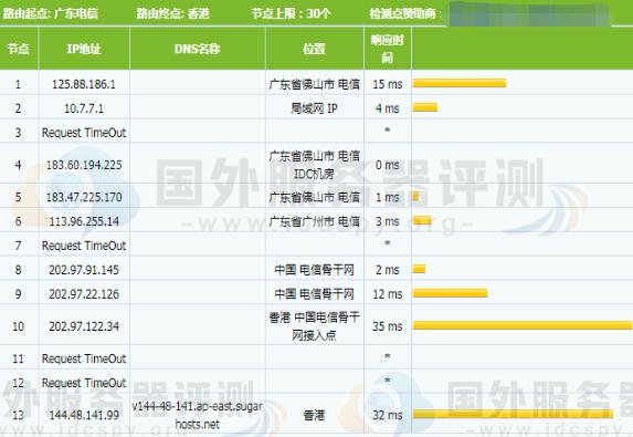 SugarHosts香港VPS主机性能速度综合评测 (https://www.idcspy.org/) 评测 第4张