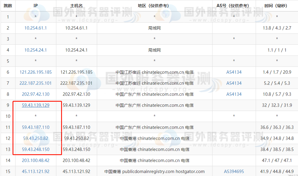 BlueHost香港虚拟主机好不好 BlueHost香港虚拟主机综合评测 (https://www.idcspy.org/)  第2张