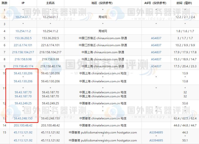 BlueHost香港虚拟主机好不好 BlueHost香港虚拟主机综合评测 (https://www.idcspy.org/)  第4张