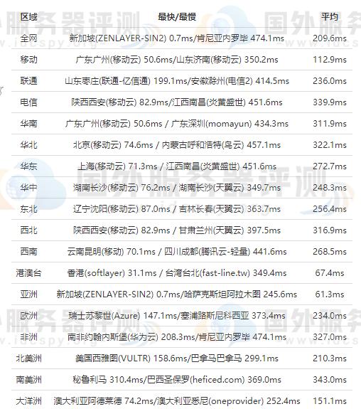 HostEase新加坡VPS云主机访问速度怎么样 (https://www.idcspy.org/) 新加坡VPS 第2张