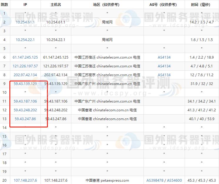 RAKsmart香港云服务器速度全面评测 (https://www.idcspy.org/) 评测 第4张